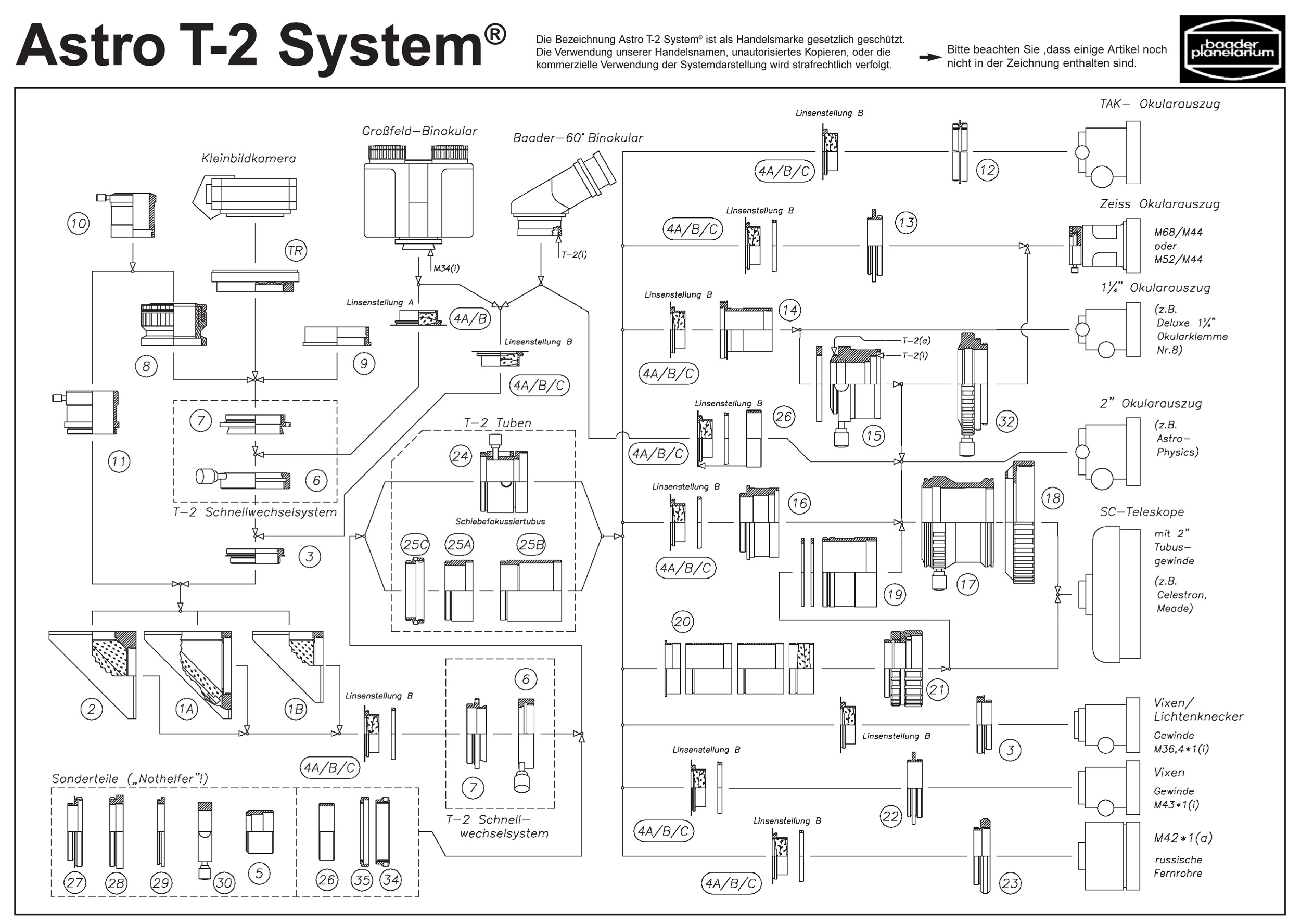 Systeme T2 Baader